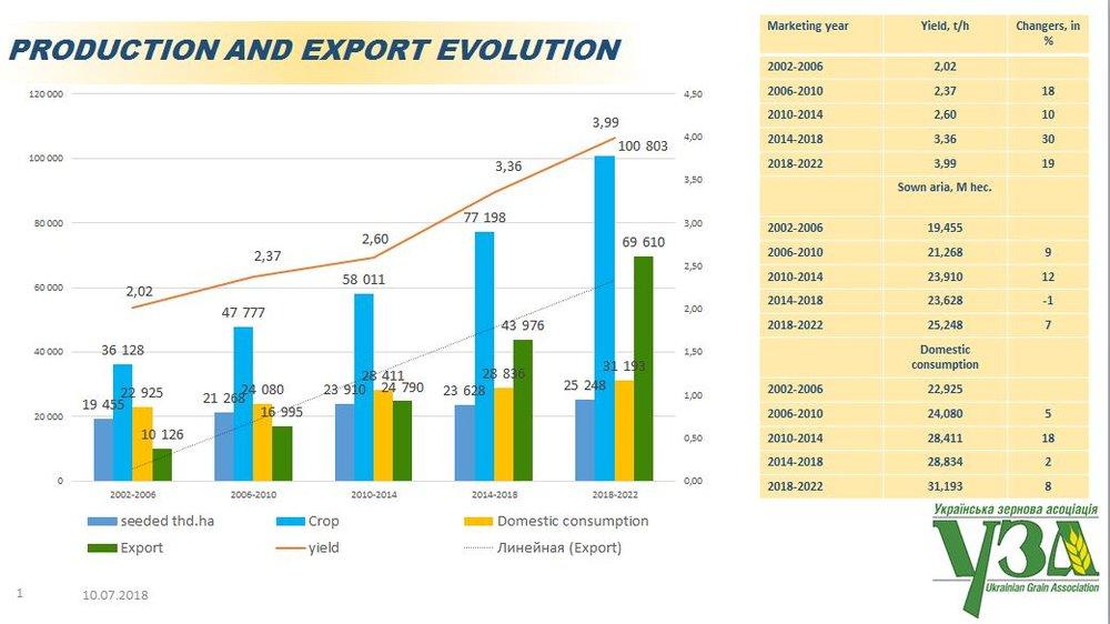 Які перспективи зернового ринку України до 2030 року
