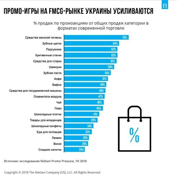 Количество промохантеров в Украине растет — исследование Nielsen