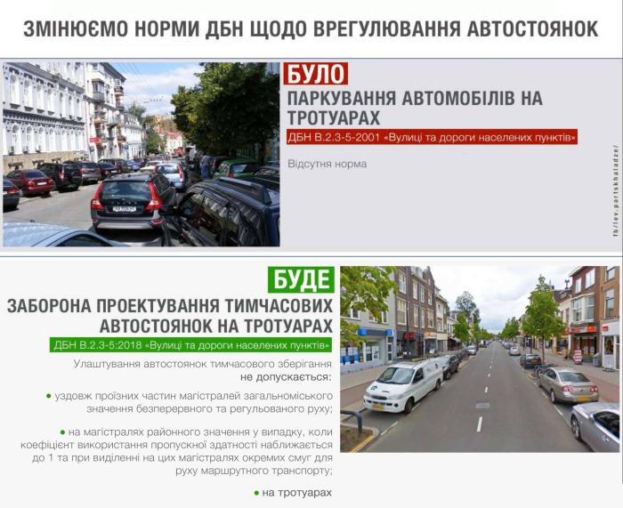 Временные парковки на тротуарах уже нельзя проектировать
