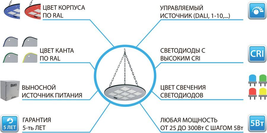 Опции доступные для светильников серии KEDR 2.0 ССП