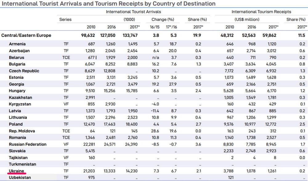 Украина в 2017 году заработала на туристах  ,3 млрд
