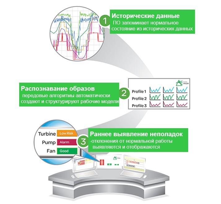 Программное обеспечение для предиктивного анализа состояния оборудования PRiSM