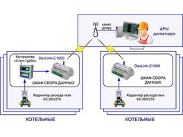 Компанией «КРУГ» введена в эксплуатацию система автоматического сбора данных на базе ПТК КРУГ-2000®