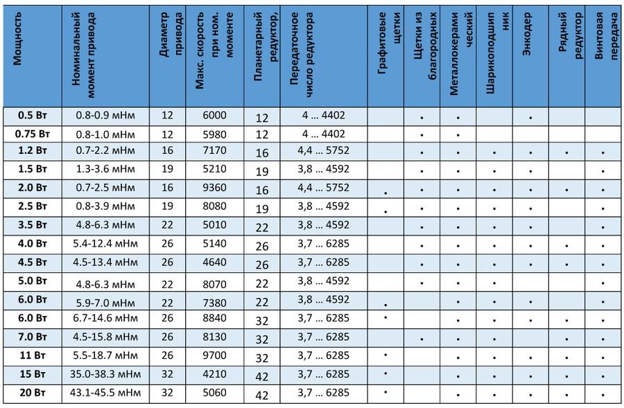 Компания АВИ Солюшнс представляет серию высокопроизводительных сервоприводов СМКА