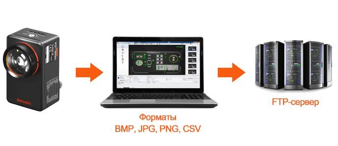 Сохранение данных на FTP-серверах