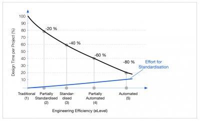 Результаты: эталонная кривая эффективности проектирования