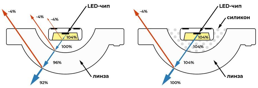 Линзы Herculux Turbine с адаптивным силиконом выведут светотехнические показатели на новый уровень!